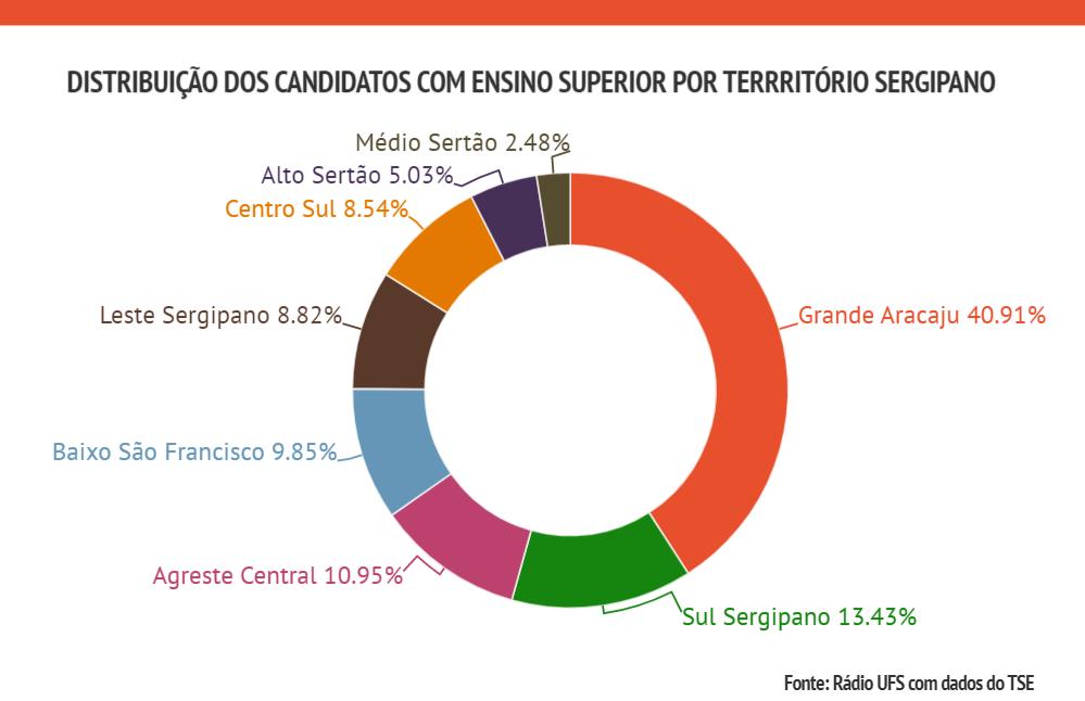 Candidatos territorio